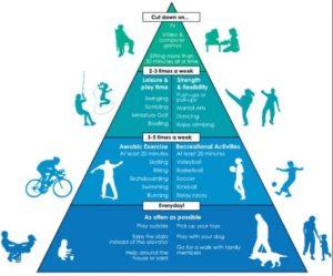 Kurangnya aktivitas fisik menjadi faktor risiko keempat penyebab kematian global.